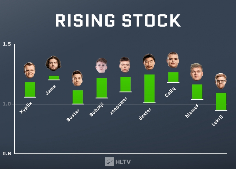 Player stock shift: July-September | HLTV.org