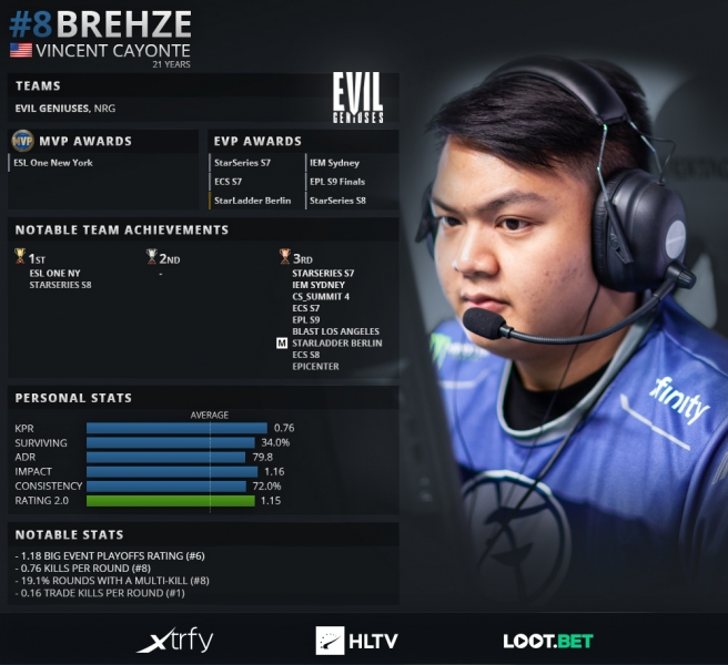 Top 20 players of 2019: Brehze (8)