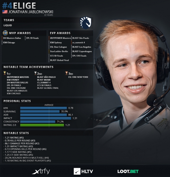 Top 20 players of 2019: EliGE (4)