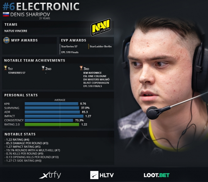 Top 20 players of 2019: electronic (6)